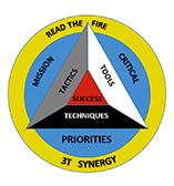 Reading the Fire Street Smart Risk Assessment – using BE SAHF
